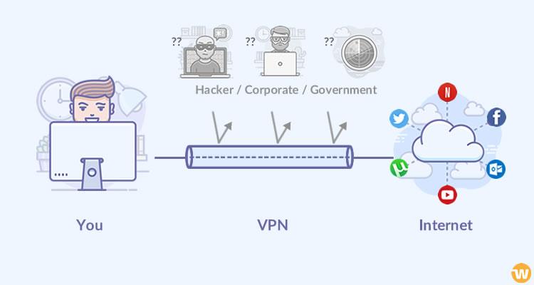 أنواع الشبكات الافتراضية بمعايير مختلفة